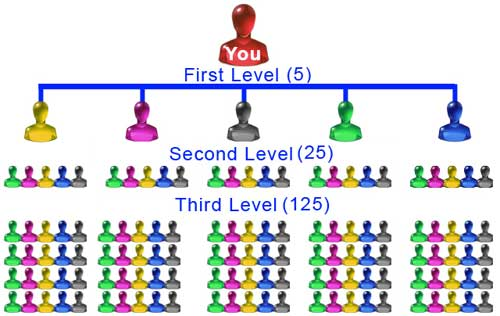 5x5-matrix-mlm-compensation-plan