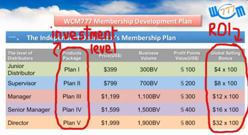 investment-plans-wcm777