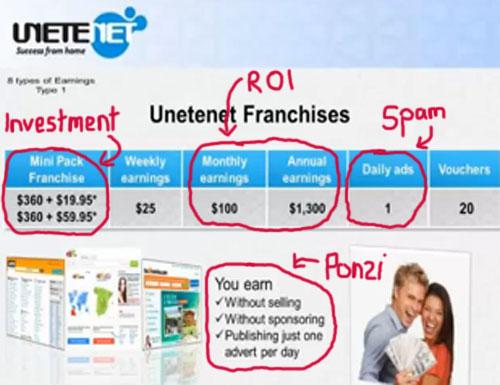 no-selling-ponzi-ROI-unetenet