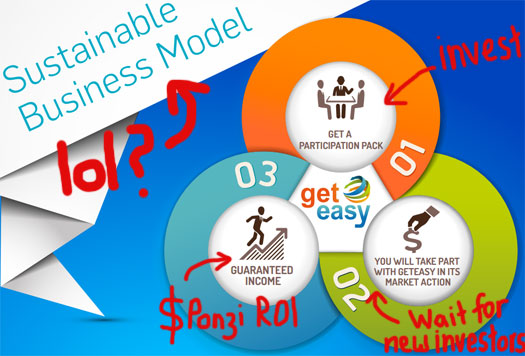 sustainable-business-model-Ponzi-roi-geteasy