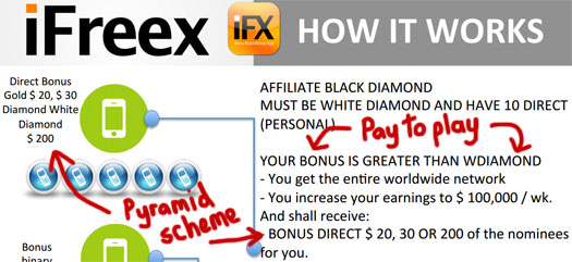 how-it-works-pyramid-scheme-ifreex