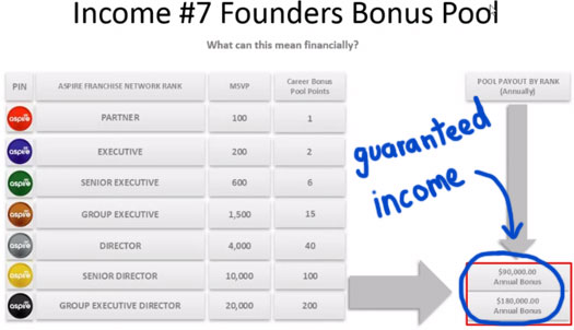 guaranteed-income-aspire-worldwide-compensation-plan