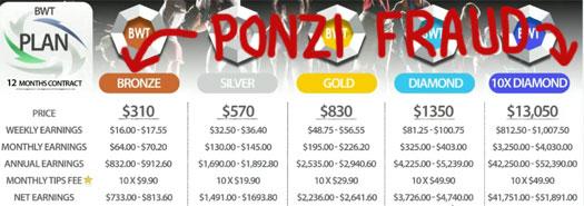 ponzi-fraud-compensation-plan-bewisetrader