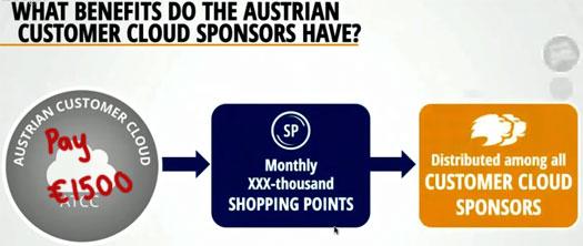 benefits-customer-cloud-sponsor-lyconet