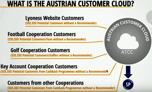 example-businesses-organizations-lyconet-customer-cloud