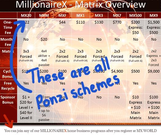 millionaire-x-ponzi-chart-mx-world