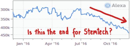 decline-2016-alexa-stemtech