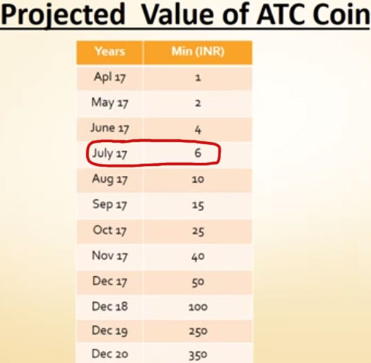 ATC Coin description