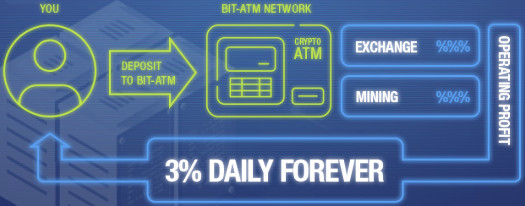 Bit-ATM Review: Is Bit-ATM Legit or a scam Cryptocurrency Mining site